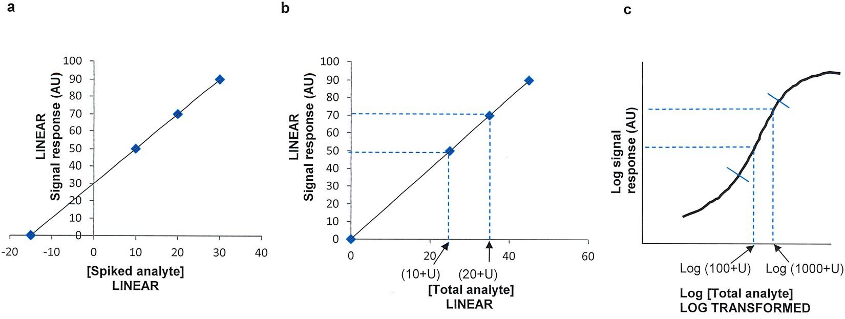 Meso Scale Discov Calibration Curve — BCMA