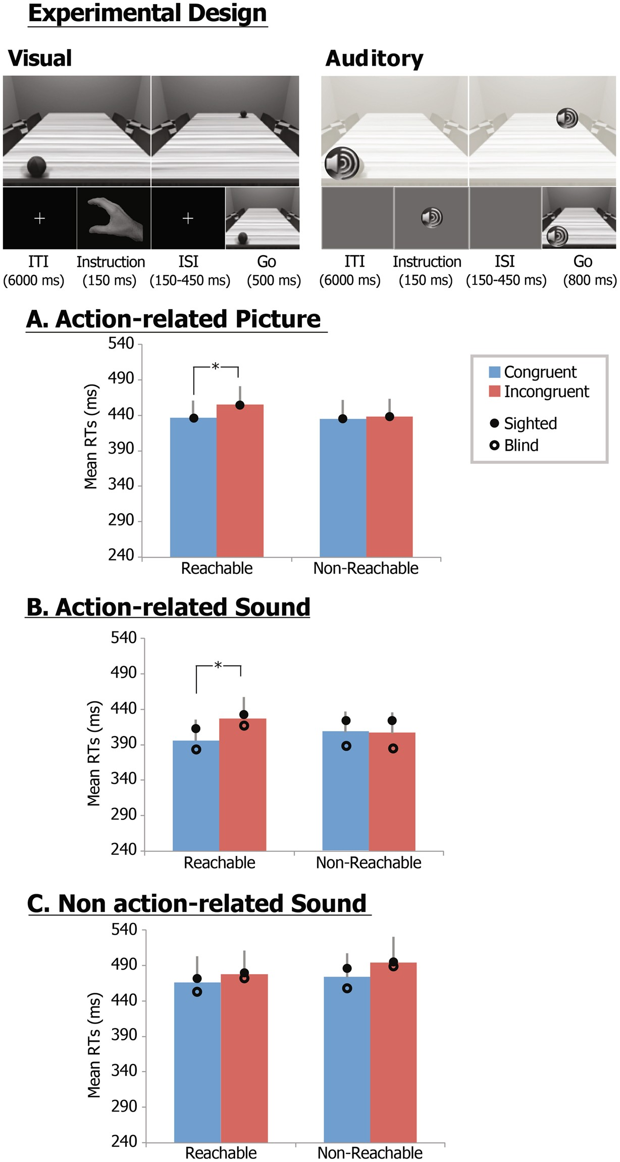 Peripersonal space representation develops independently from visual
