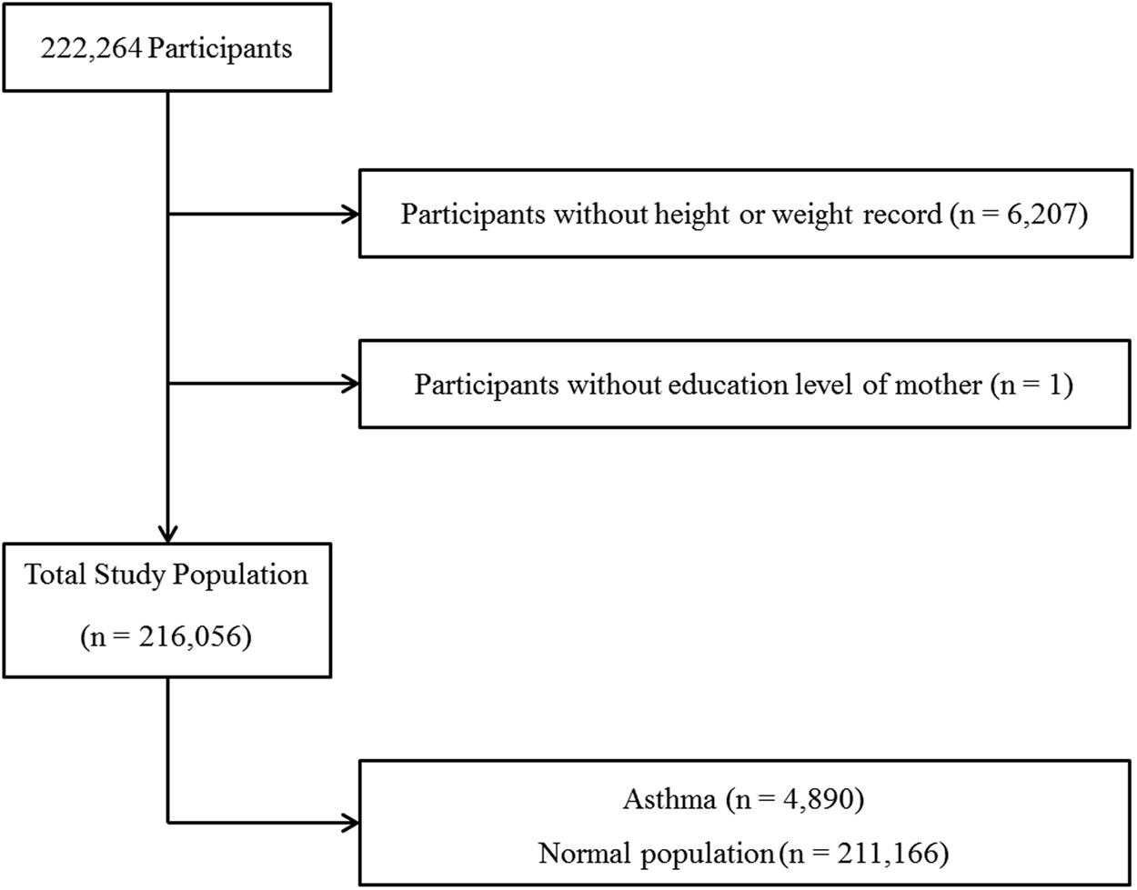 Active Passive And Electronic Cigarette Smoking Is Associated With Learning Electronics Published Under The Creative Commons Asthma In Adolescents Scientific Reports