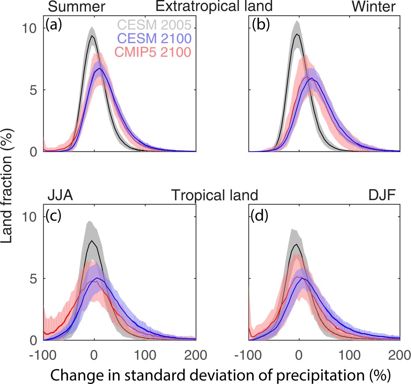 Precipitation variability increases in a warmer climate precipitation variability increases in a warmer climate scientific reports falaconquin