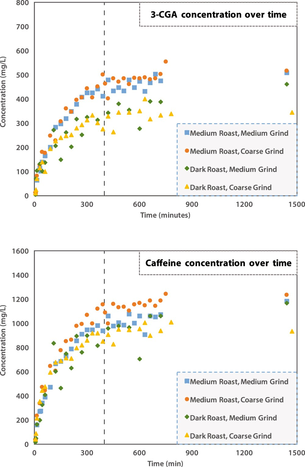 the effect of time roasting temperature and grind size on caffeine rh nature com Amounts of Caffeine in Drinks Amounts of Caffeine in Drinks