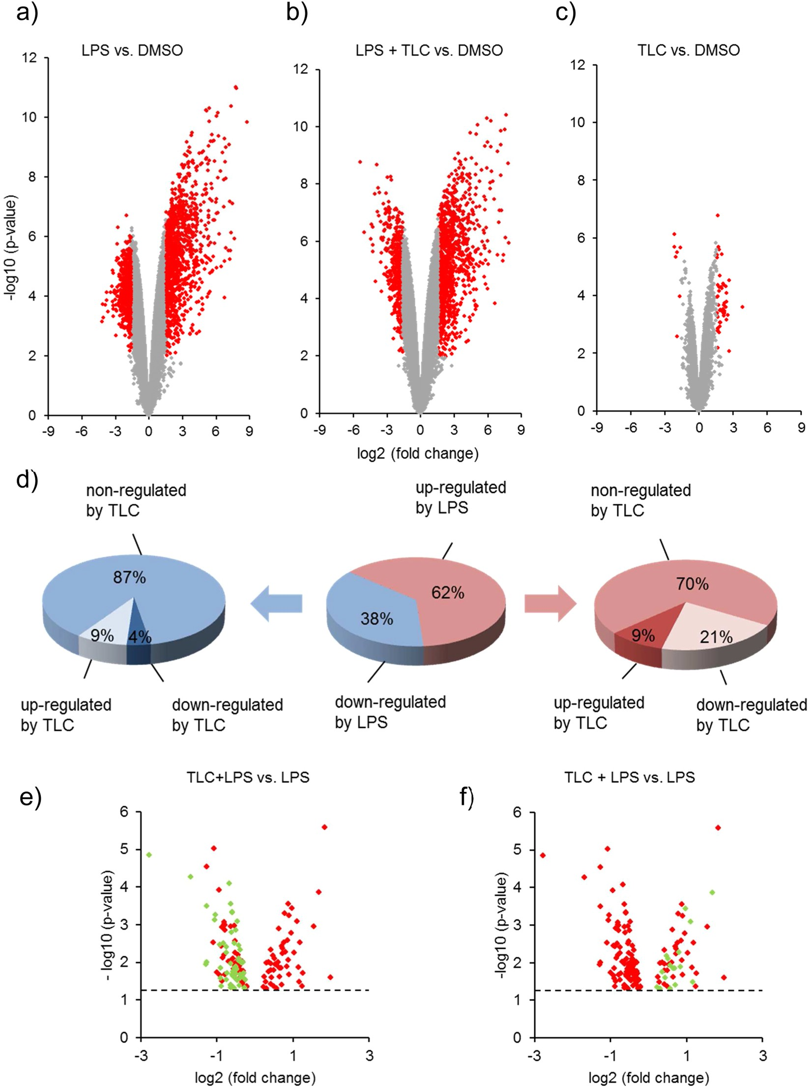 Reprogramming of pro inflammatory human macrophages to an anti reprogramming of pro inflammatory human macrophages to an anti inflammatory phenotype by bile acids scientific reports nvjuhfo Image collections