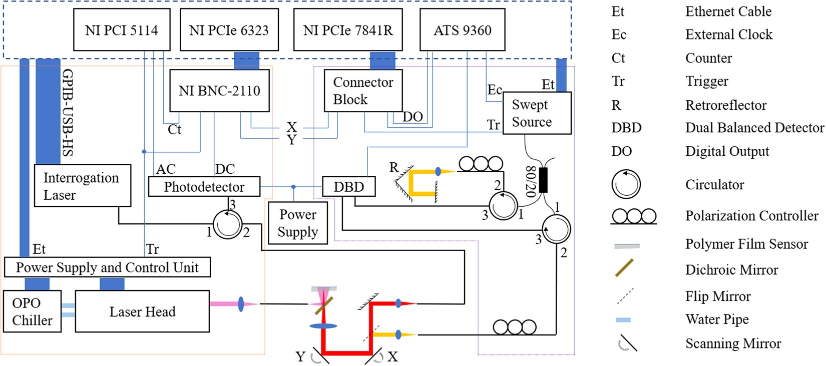 Non-invasive multimodal optical coherence and photoacoustic
