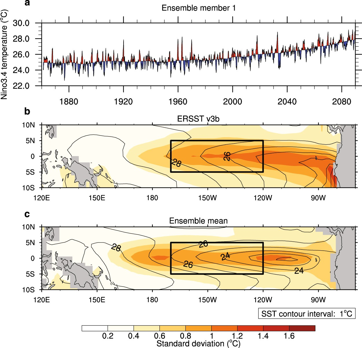 Analysis Of ENSOs Response To Unforced Variability And Anthropogenic Forcing Using CESM