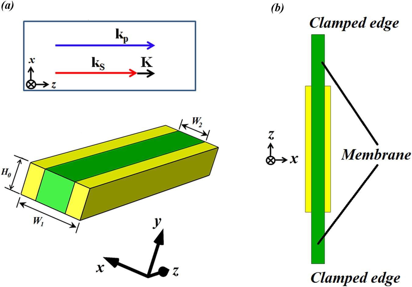 Plasmonic Waveguide Design For The Enhanced Forward Stimulated Ev10 Wiring Diagram Brillouin Scattering In Diamond Scientific Reports