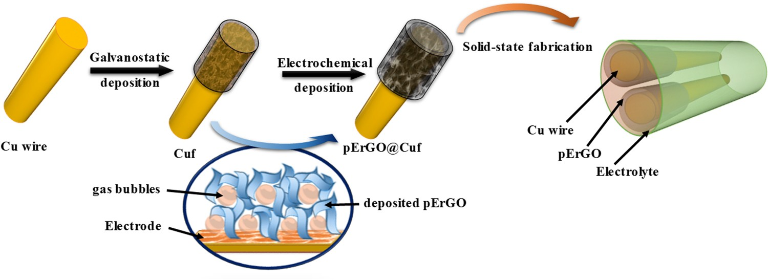 High Performance Flexible Supercapacitors Based On Electrochemically Light Switch Furthermore Single Pole How To Wire Tailored Three Dimensional Reduced Graphene Oxide Networks Scientific Reports