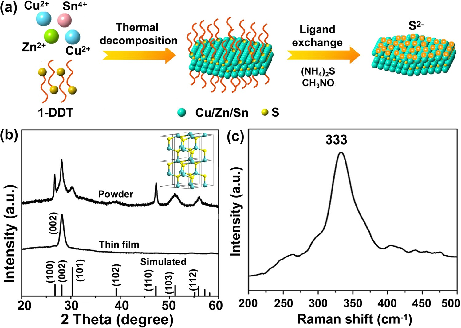 Synthesis Of Wurtzite Cu 2 Znsns 4 Nanosheets With Exposed High Plates Can Short Circuit Electrical Eference Energy 002 Facets For Fabrication Efficient Pt Free Solar Cell Counter Electrodes