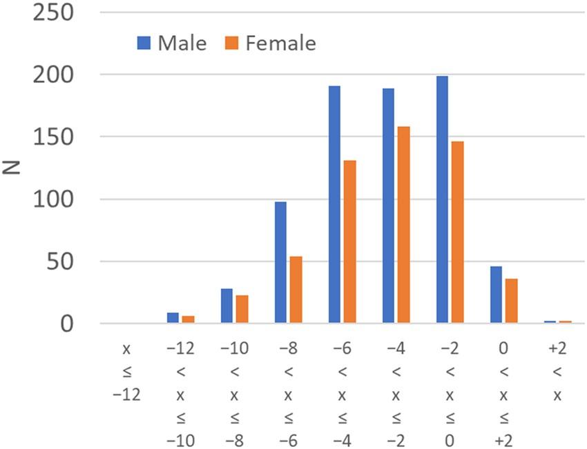 Refractive error is associated with intracranial volume | Scientific