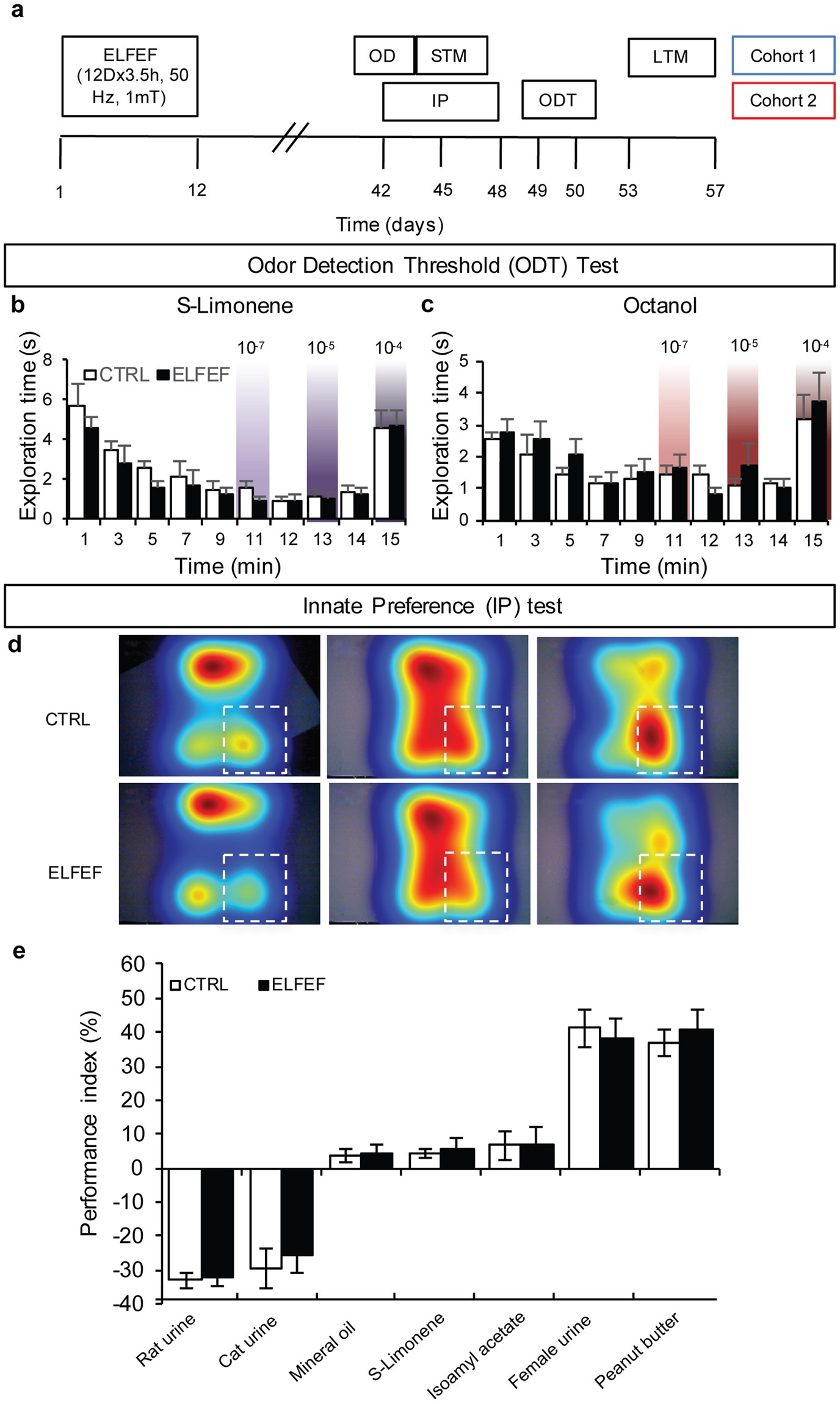 Olfactory Memory Is Enhanced In Mice Exposed To Extremely Low Ferrari 512 Tr For Wiring Diagram Frequency Electromagnetic Fields Via Wnt Catenin Dependent Modulation Of Subventricular Zone