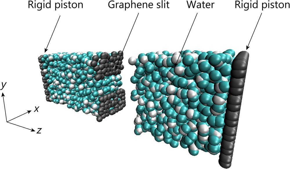 Effects of slit width on water permeation through graphene