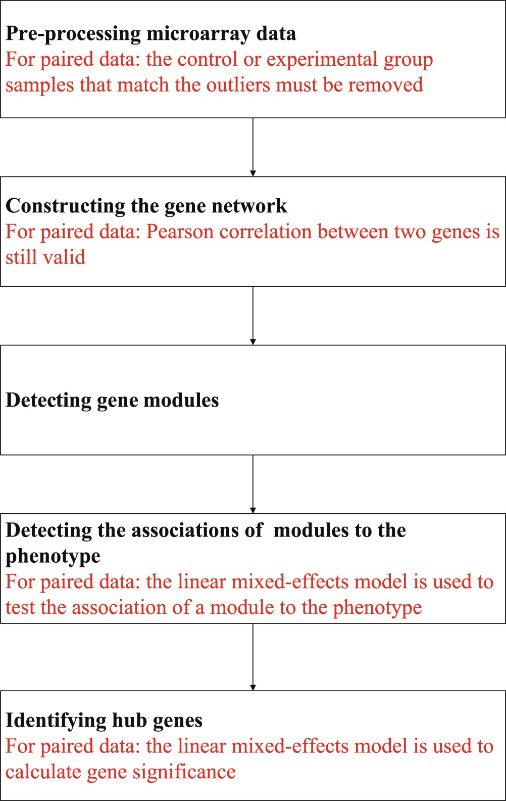 Application Of Weighted Gene Co Expression Network Analysis For Data