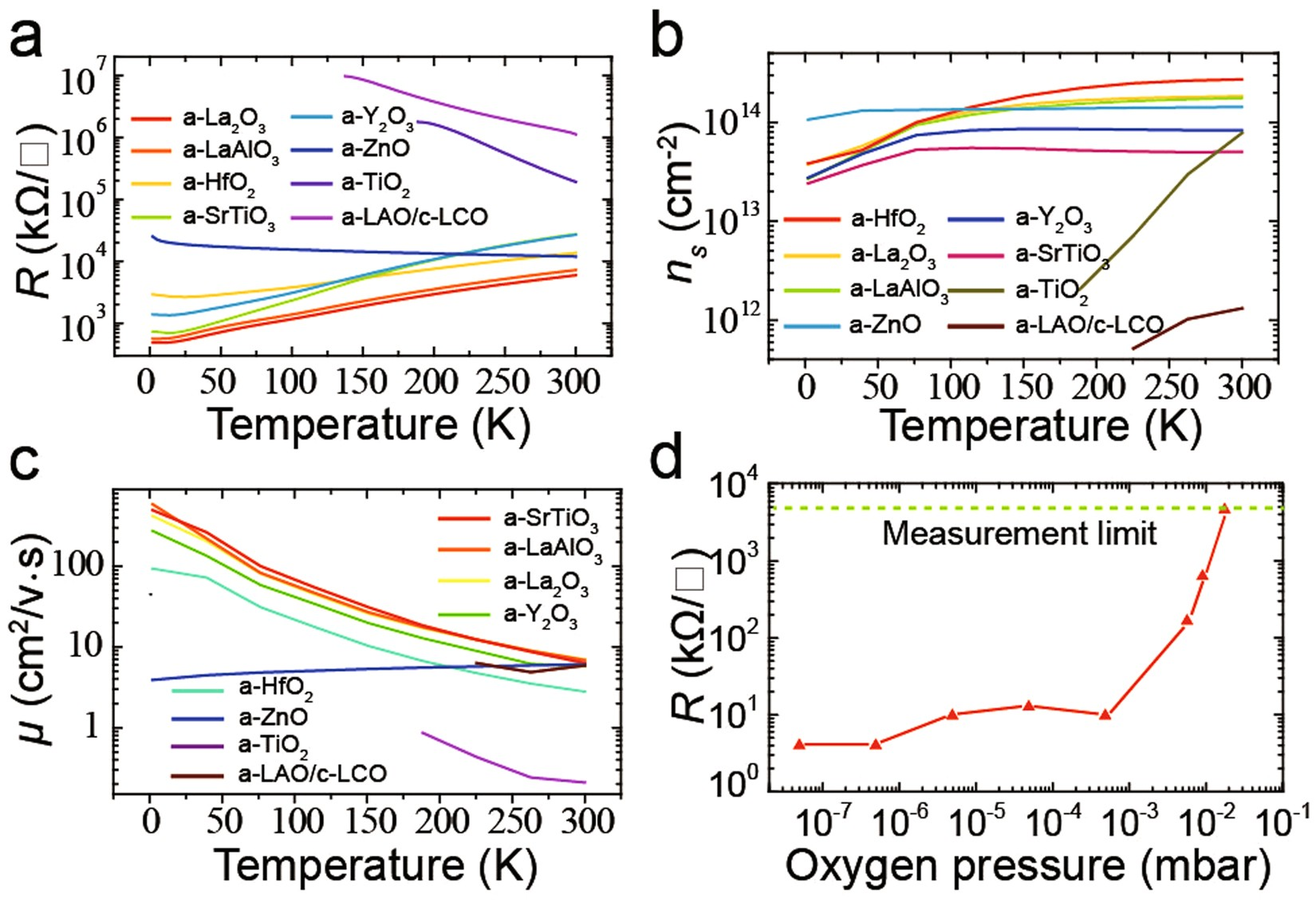 Formation Of Two Dimensional Electron Gas At Amorphous Crystalline Ground Wire Fig 1 Wiring Schematic Typical 2 3 And 4 Oxygen Oxide Interfaces Scientific Reports