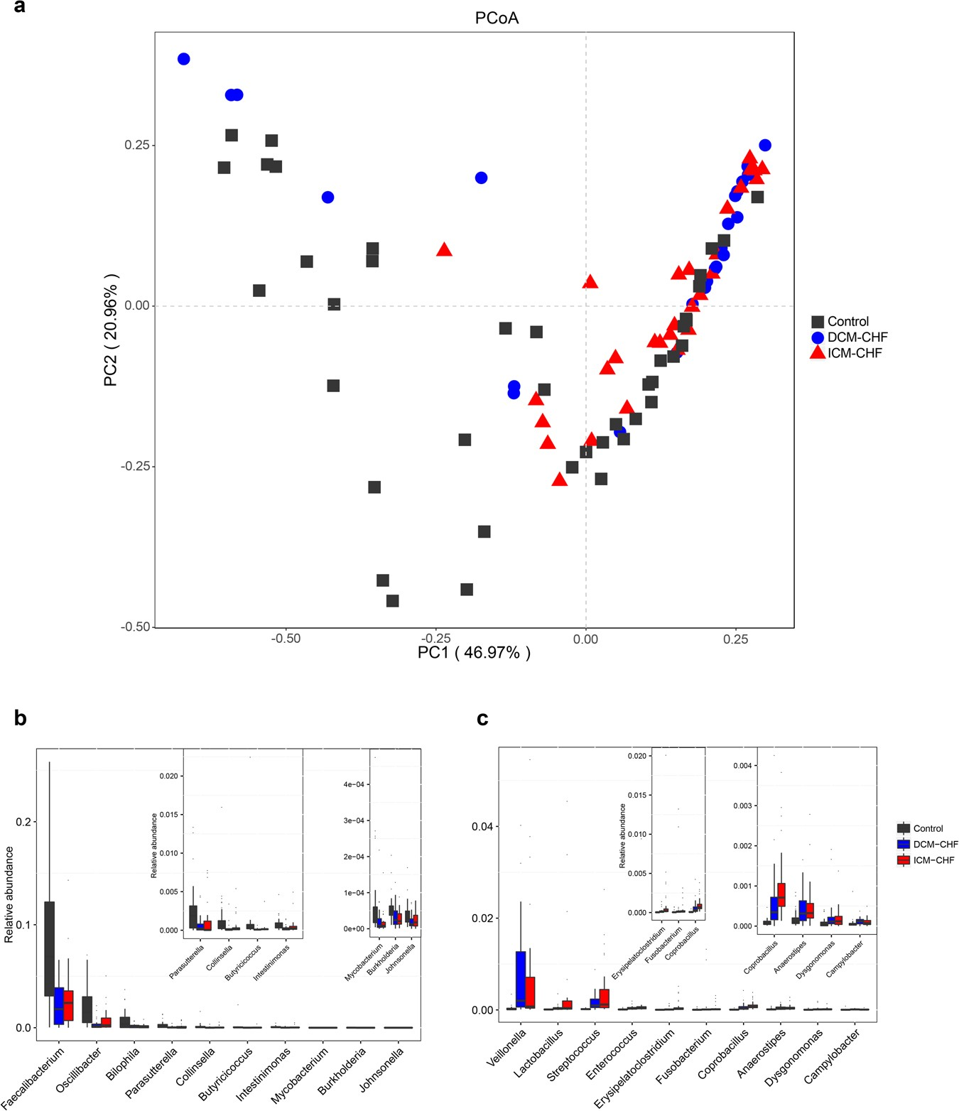 Metagenomic And Metabolomic Analyses Unveil Dysbiosis Of Gut Diagram 88 The Internal Structure Blood Flow Through Heart Microbiota In Chronic Failure Patients Scientific Reports