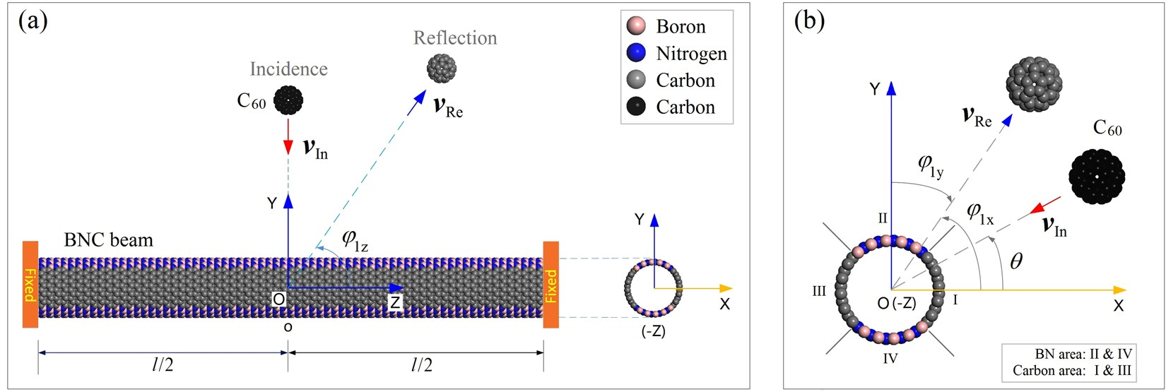 Critical conditions for escape of a high-speed fullerene