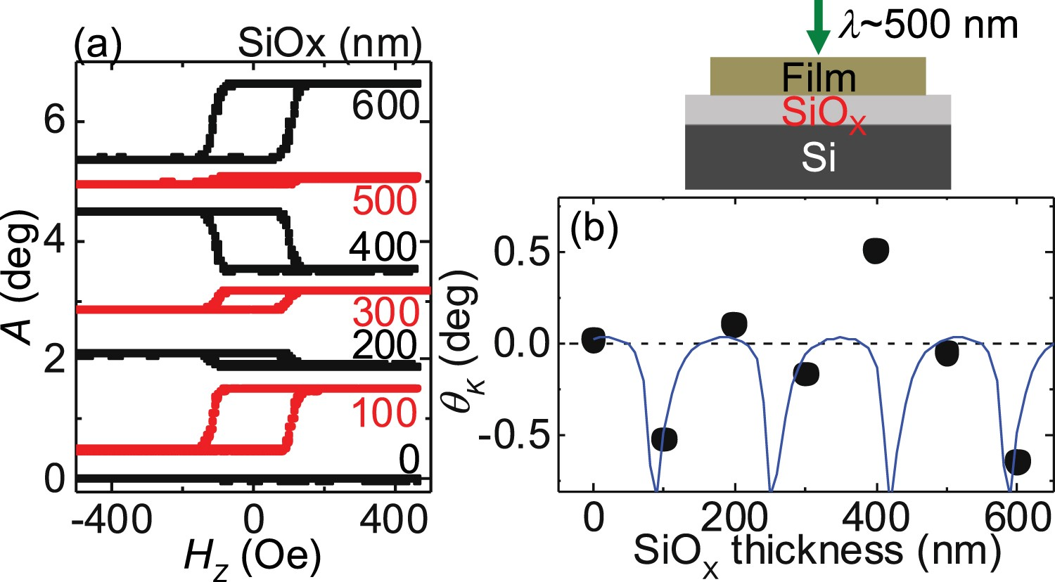 Interference induced enhancement of magneto-optical Kerr effect in ...