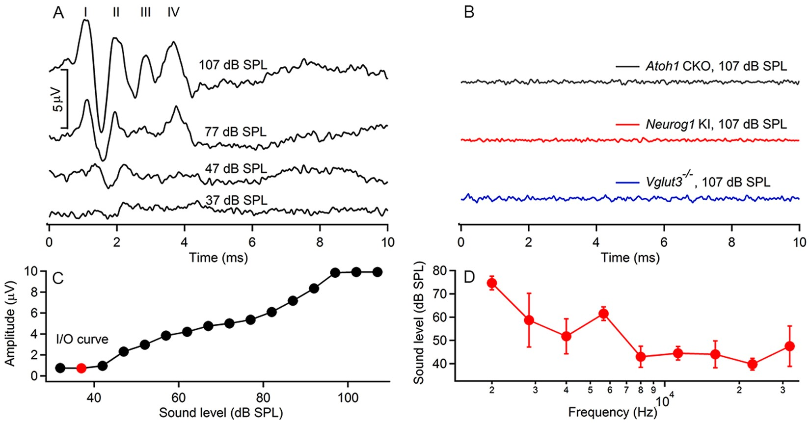 Auditory Neural Activity In Congenitally Deaf Mice Induced By Computer Mouse Management On A Success Diagram Stock Image Infrared Stimulation Scientific Reports