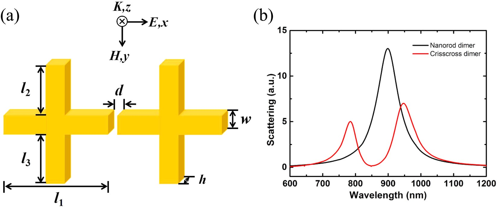 An Engineered Cars Substrate With Giant Field Enhancement In Wire Inductor Furthermore Metal Detector Circuit Schematic Crisscross Dimer Nanostructure Scientific Reports
