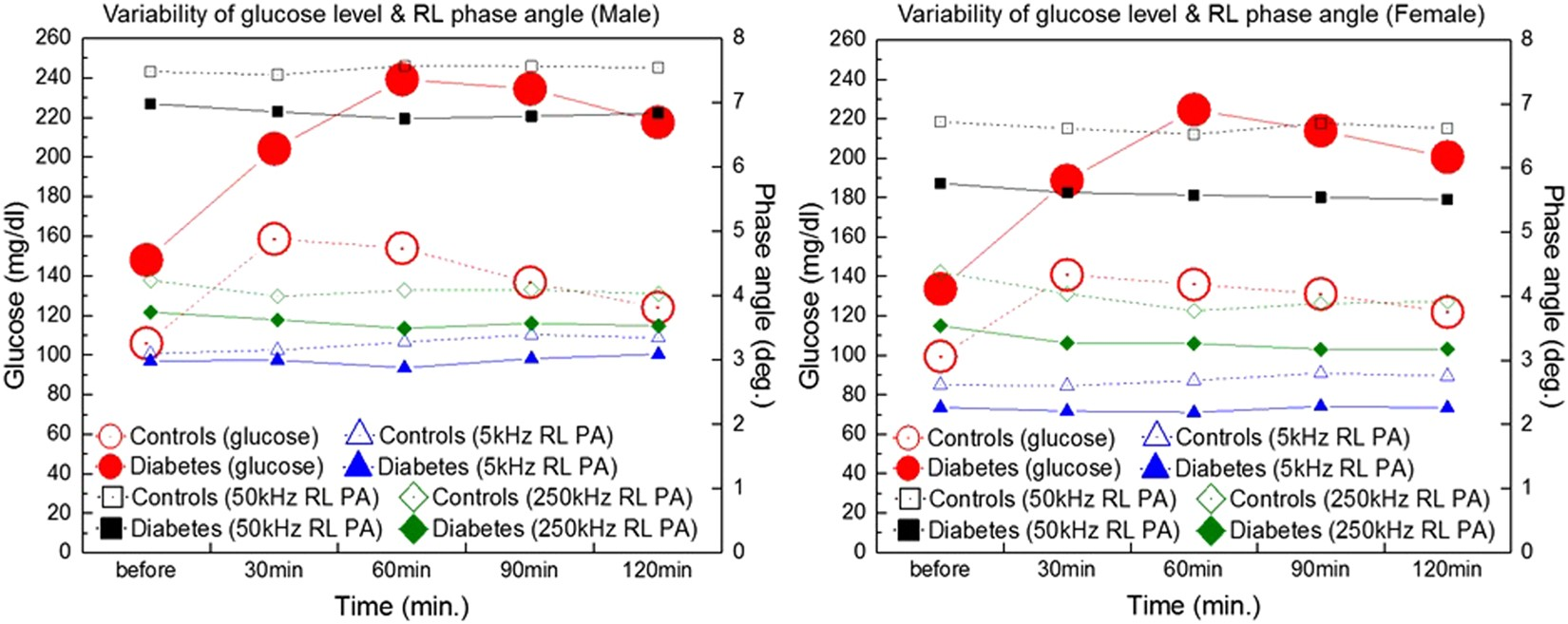 Glucose Independent Segmental Phase Angles From Multi Frequency 1985 Morgan Wiring Diagram Schematic Bioimpedance Analysis To Discriminate Diabetes Mellitus Scientific Reports