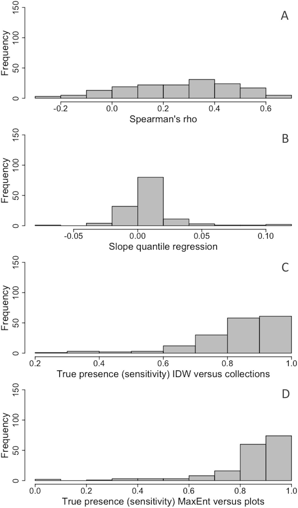 Species Distribution Modelling: Contrasting presence-only