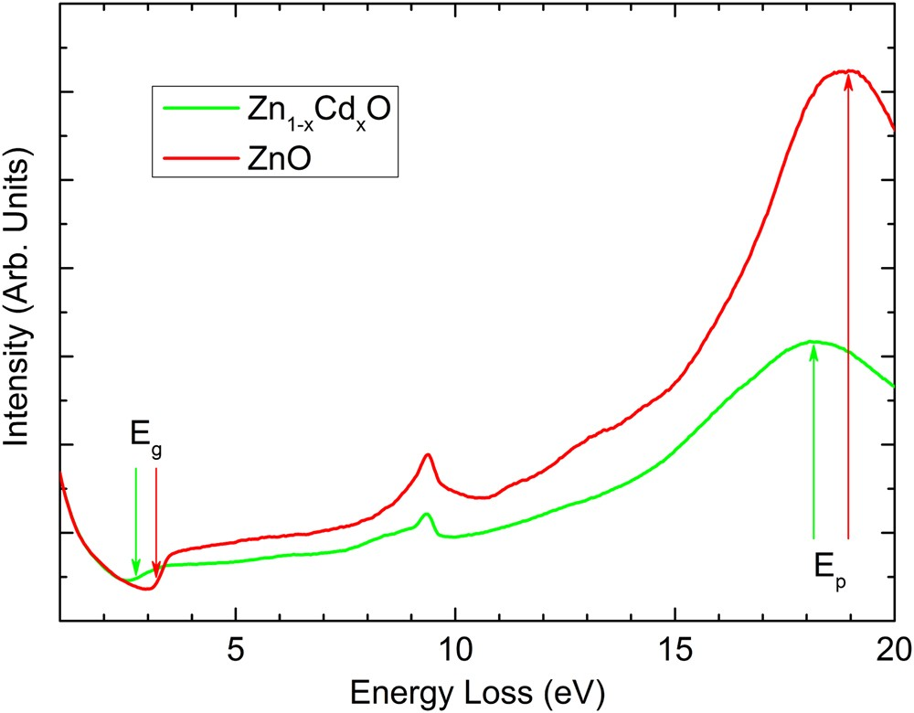 Band gap maps beyond the delocalization limit: correlation ... Direct Energy Centre Map on