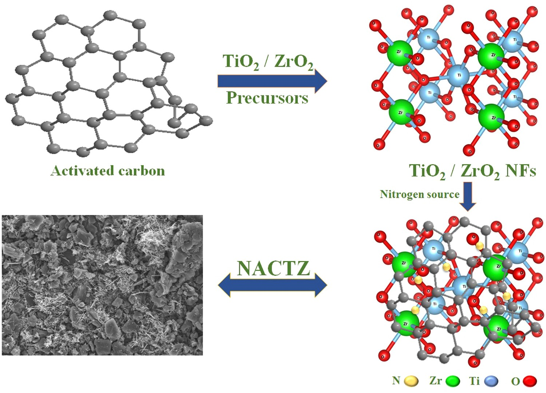 Facile synthesis of TiO 2 /ZrO 2 nanofibers/nitrogen co