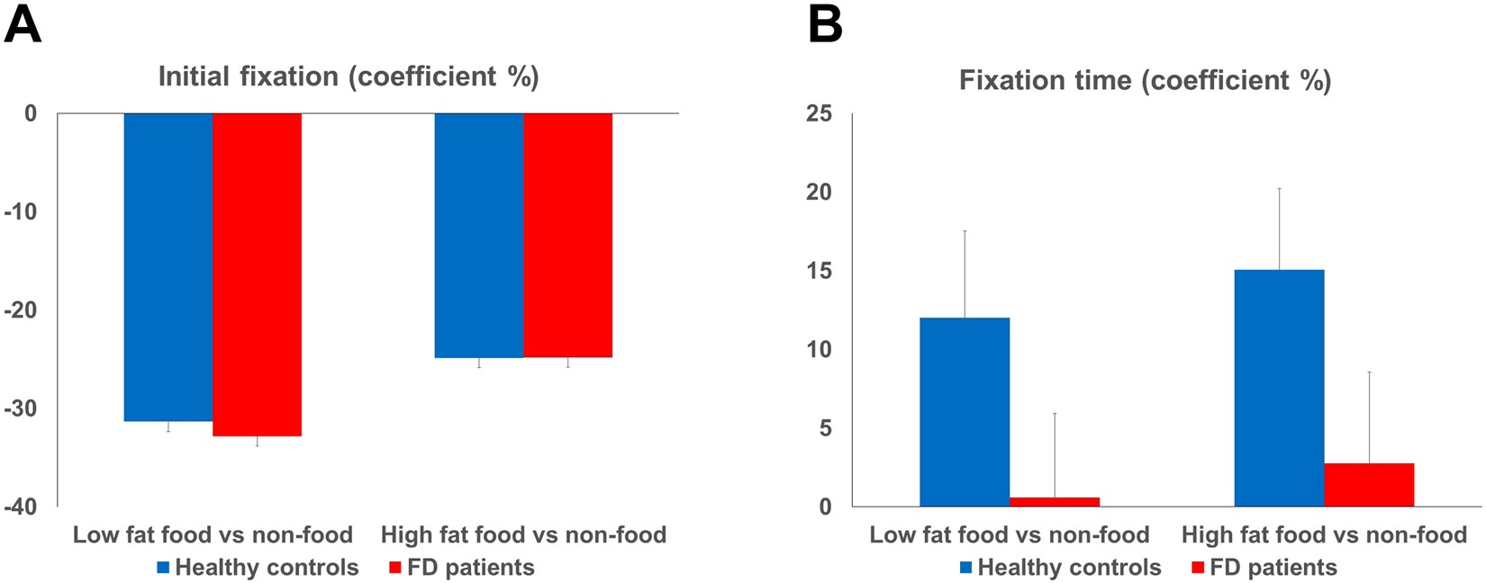Attentional and physiological processing of food images in