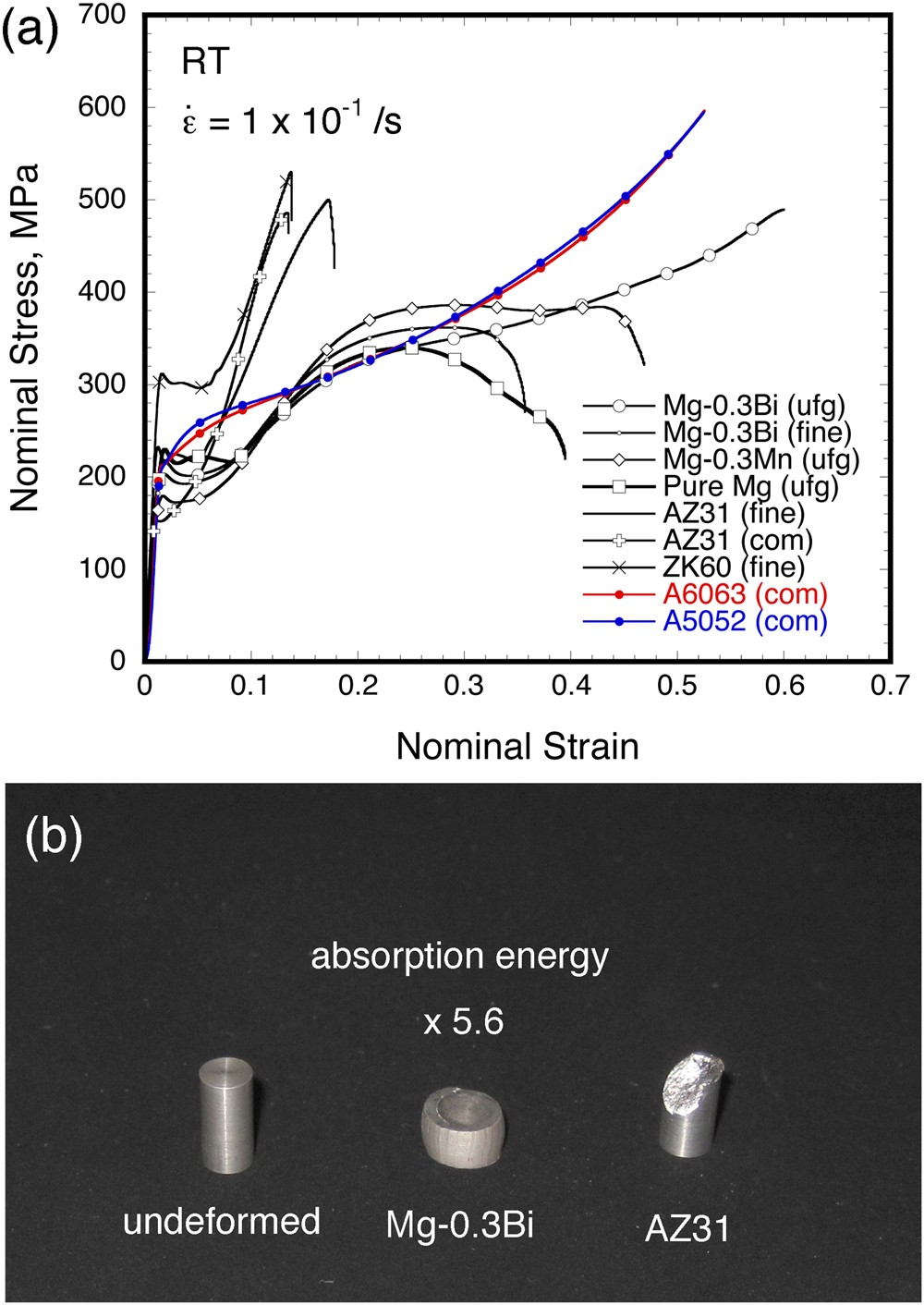 Excellent Room Temperature Deformability In High Strain Rate Regimes Two Typical Looks Of Ductile Stress Diagrams Magnesium Alloy Scientific Reports