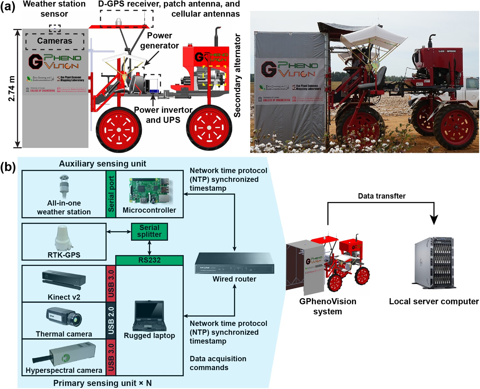 Gphenovision A Ground Mobile System With Multi Modal Imaging For Data Sync Engineering Schematics Field Based High Throughput Phenotyping Of Cotton Scientific Reports