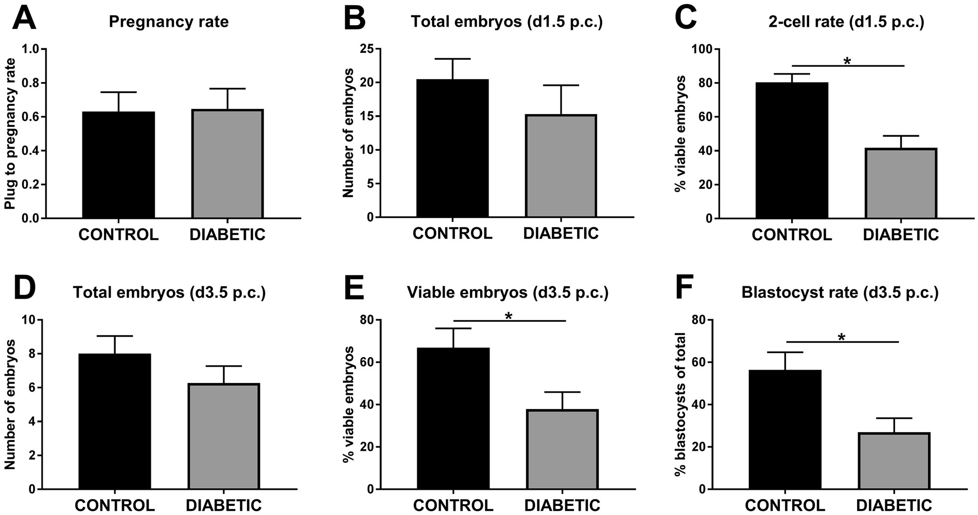 Periconception onset diabetes is associated with embryopathy