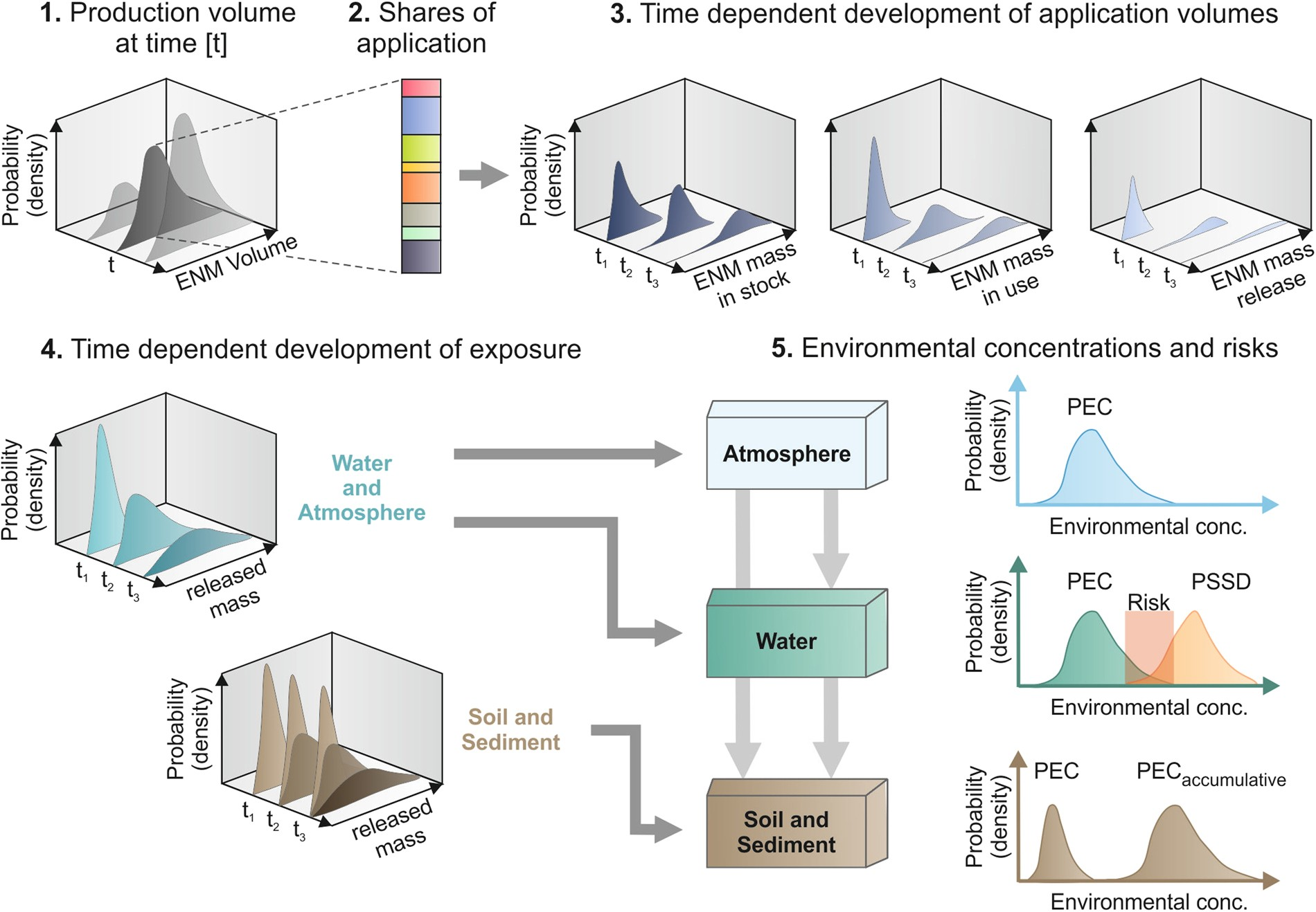 Risks, Release and Concentrations of Engineered Nanomaterial