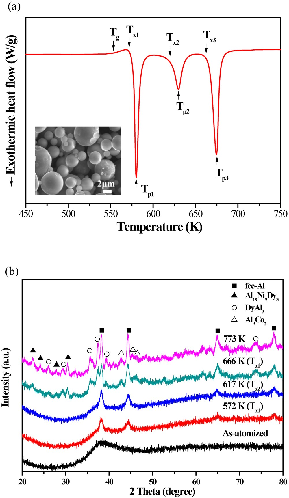 High Strength Nanostructured Al Based Alloys Through Optimized Figure 9 Traction Generator Field Wiring Diagram Processing Of Rapidly Quenched Amorphous Precursors Scientific Reports