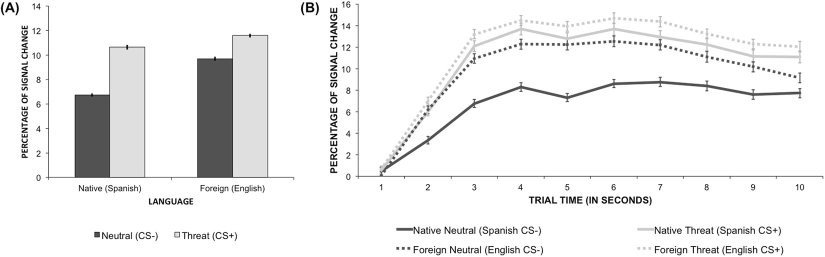 The effect of foreign language in fear acquisition | Scientific Reports