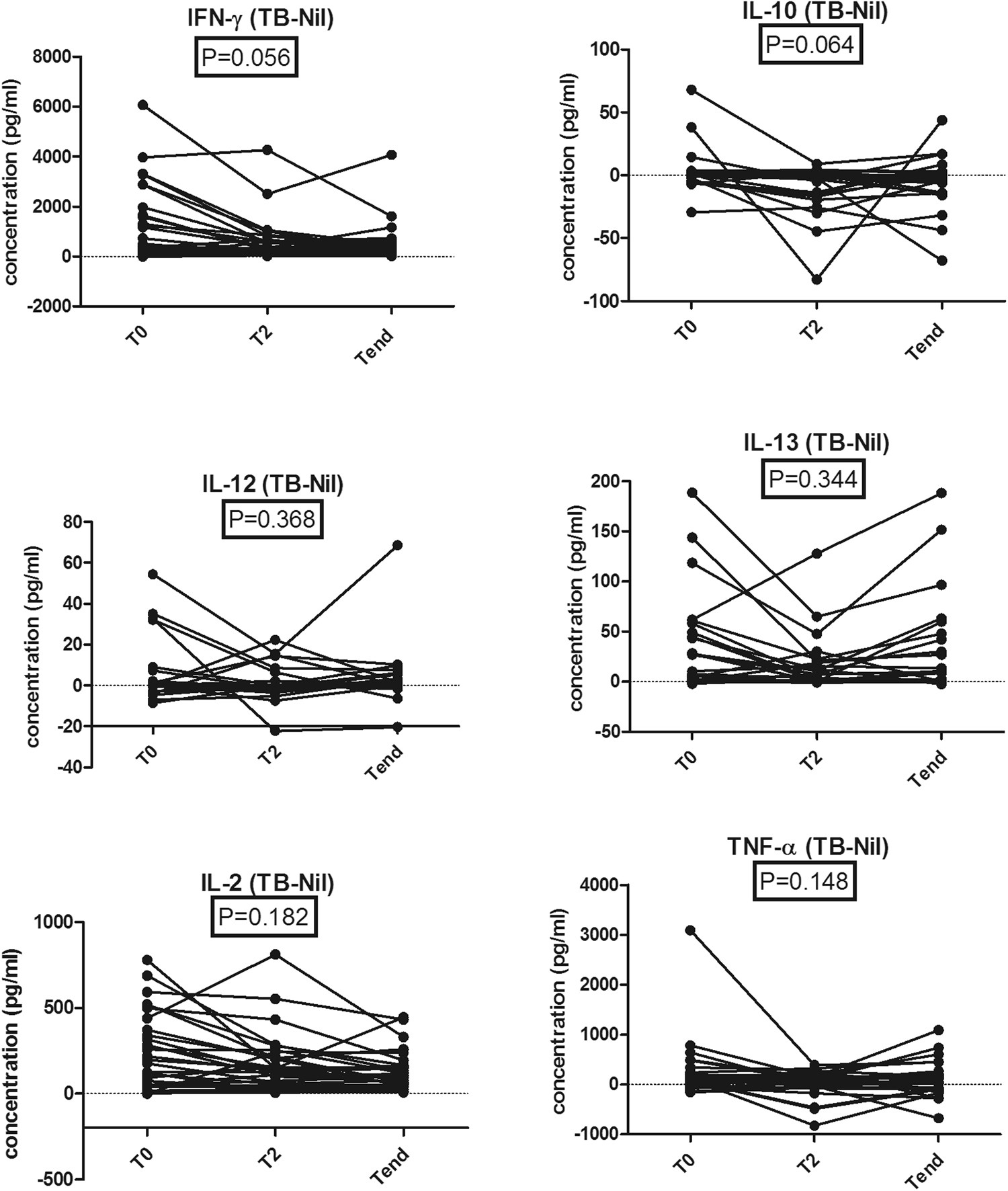 Changes In Cytokine Responses To Tb Antigens Esat 6 Cfp 10 And Tb