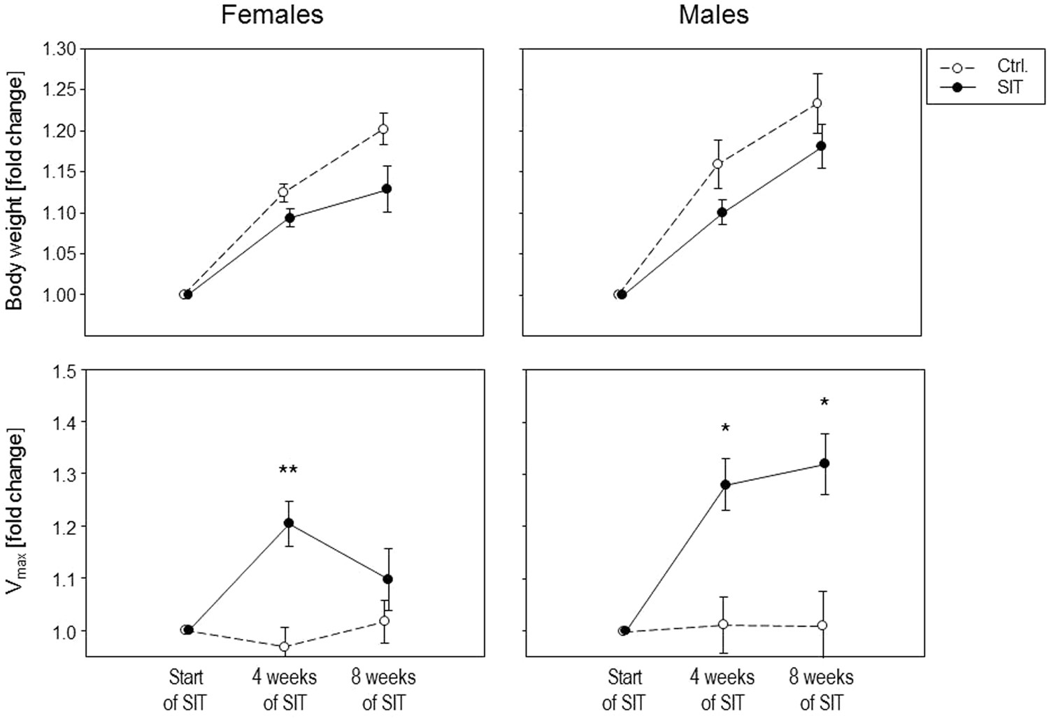 Young and healthy c57bl6 j mice performing sprint interval young and healthy c57bl6 j mice performing sprint interval training reveal gender and site specific changes to the cortical bone scientific reports pooptronica