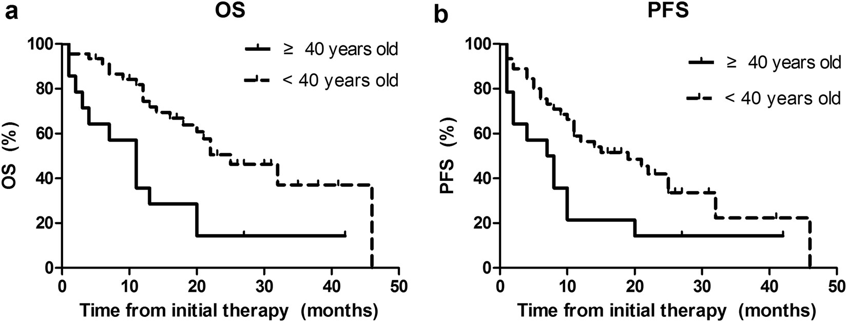 patients over 40 years old with precursor t cell lymphoblasticpatients over 40 years old with precursor t cell lymphoblastic lymphoma have different prognostic factors comparing to the youngers scientific reports