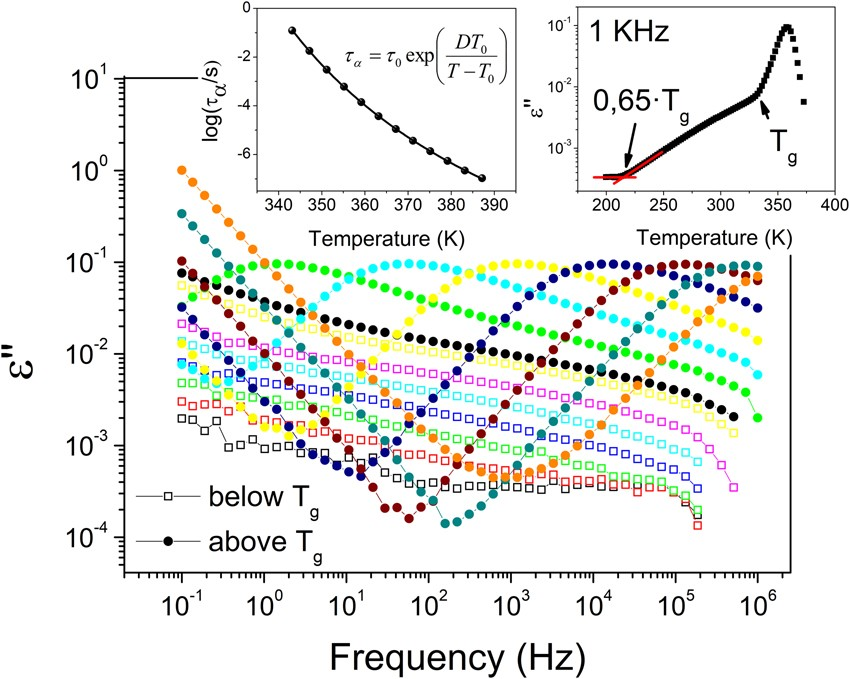 b6d815500a Emergence of a substrate-temperature-dependent dielectric process in a  prototypical vapor deposited hole-transport glass | Scientific Reports