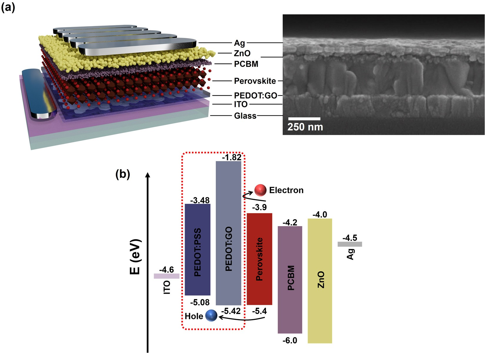 Highly Efficient And Stable Inverted Perovskite Solar Cell Employing Luminous Ups Circuit Diagram Pedotgo Composite Layer As A Hole Transport Scientific Reports