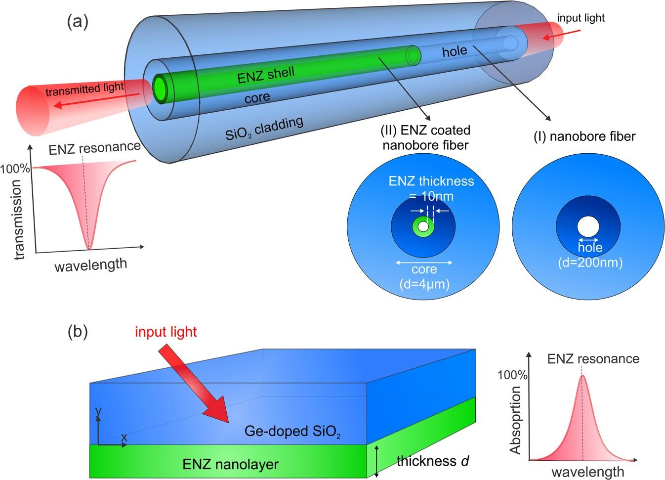 Excitation of epsilon-near-zero resonance in ultra-thin indium tin