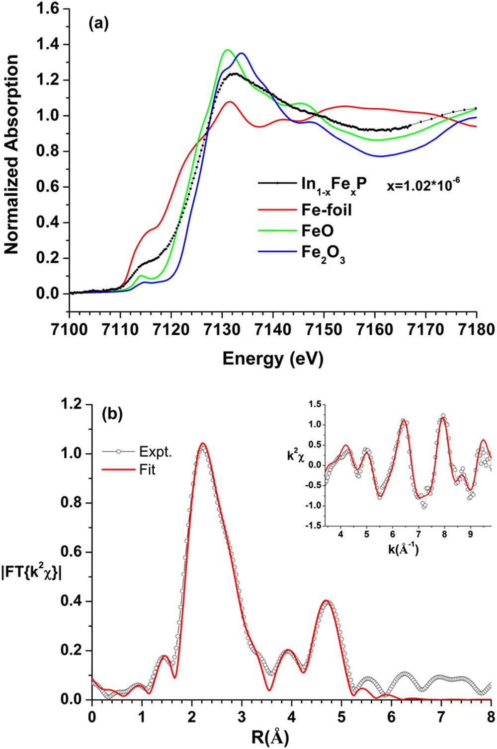 Pressure Effect On Impurity Local Vibrational Mode And Phase Rc Coupled Transistor Amplifier Circuit Electronics Forum Circuits Transitions In N Type Iron Doped Indium Phosphide Scientific Reports