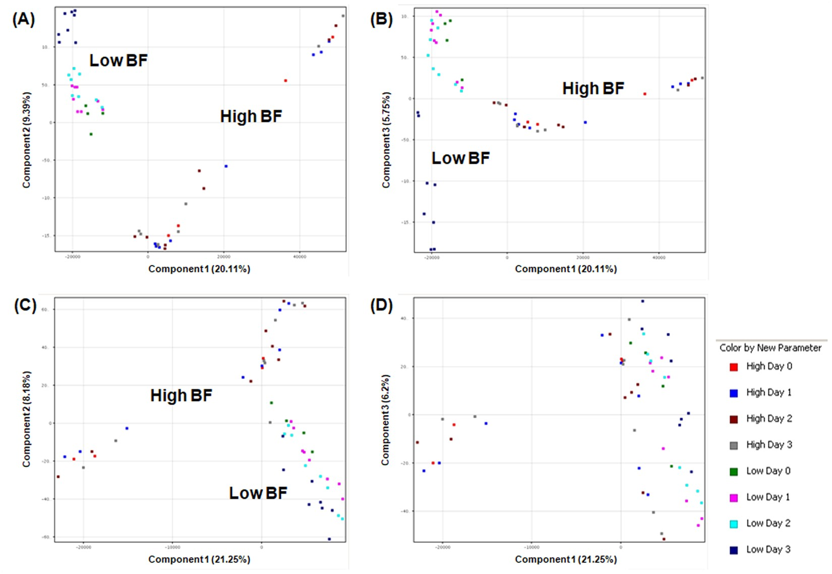 Metabolomic analysis of low and high biofilm-forming