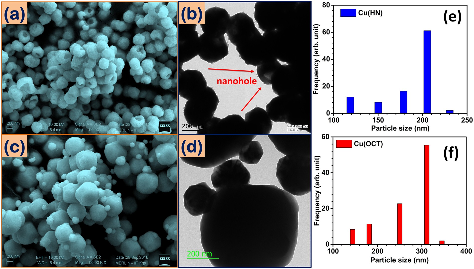 Hollow nanostructures of metal oxides as next generation