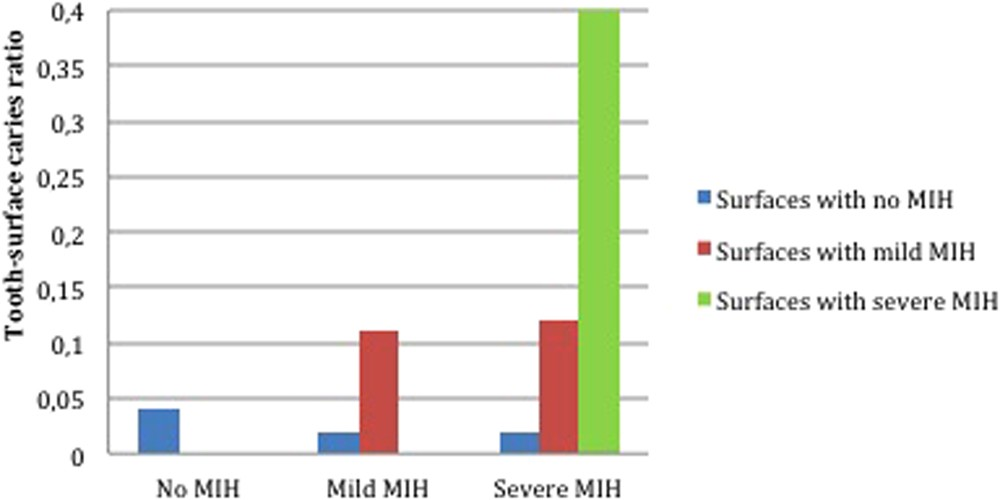 Degree of severity of molar incisor hypomineralization and