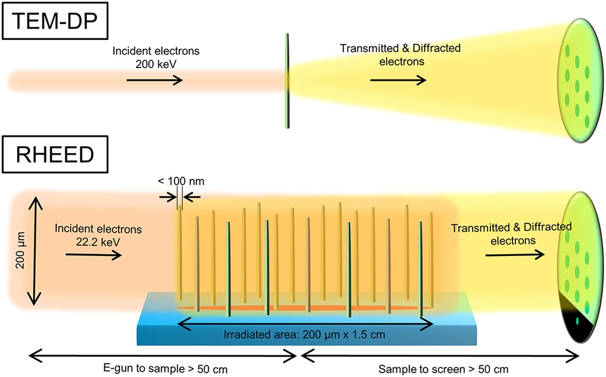 Real time characterization using in situ rheed transmission mode and real time characterization using in situ rheed transmission mode and tem for investigation of the growth behaviour of nanomaterials scientific reports fandeluxe Image collections