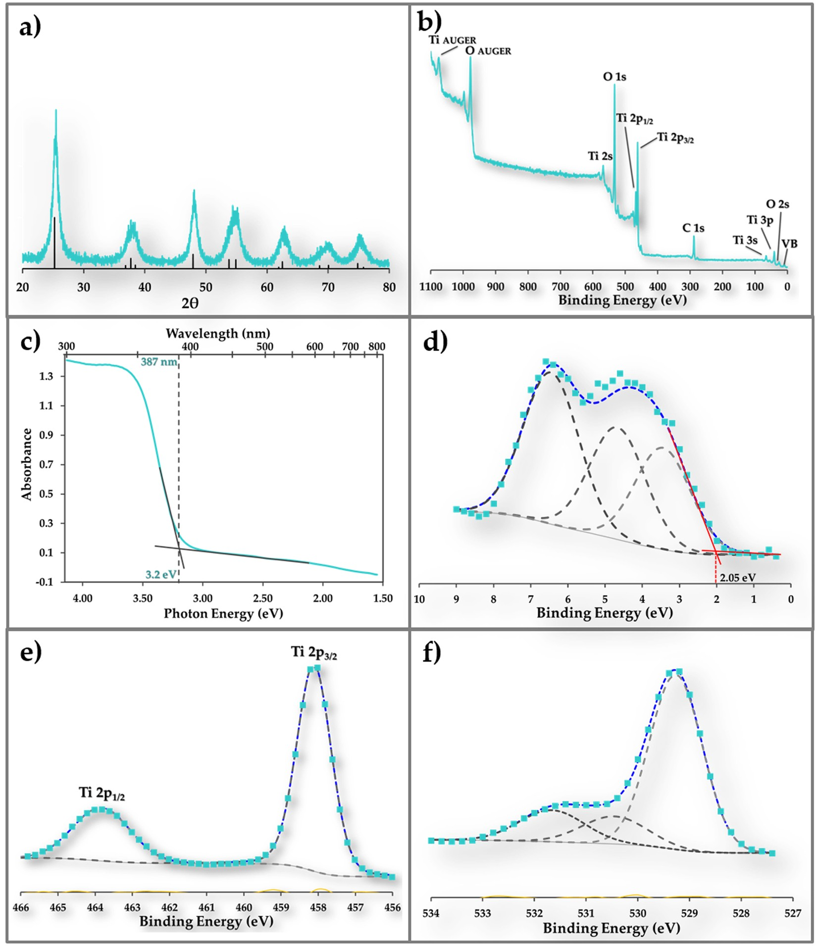 Contaminant-Activated Visible Light Photocatalysis