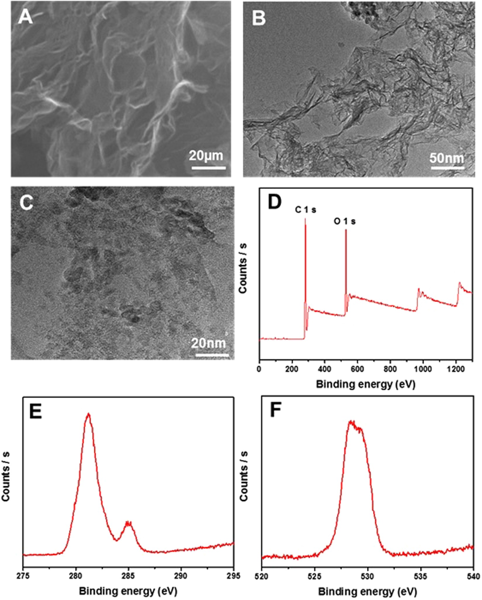A Facile Synthesis Of Porous Graphene For Efficient Water And Wiring Diagram Also Membrane Vacuum Pump On Use Case Gas Wastewater Treatment Scientific Reports