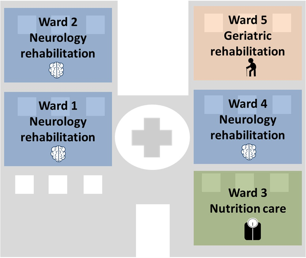 Measuring dynamic social contacts in a rehabilitation hospital ...