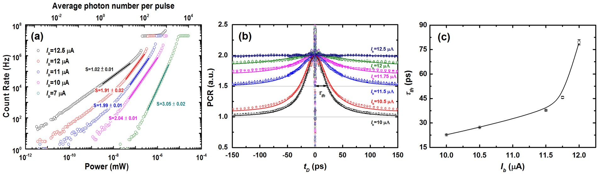 Hotspot Relaxation Time Of Nbn Superconducting Nanowire Single Bias Understand This Filter And Biasing Circuit Electrical Photon Detectors On Various Substrates Scientific Reports