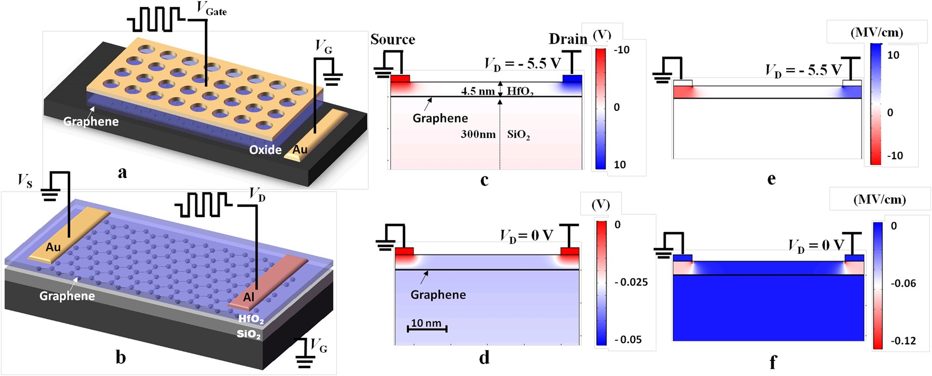 Graphene Based Nonvolatile Terahertz Switch With Asymmetric Transistors Electrodes Scientific Reports