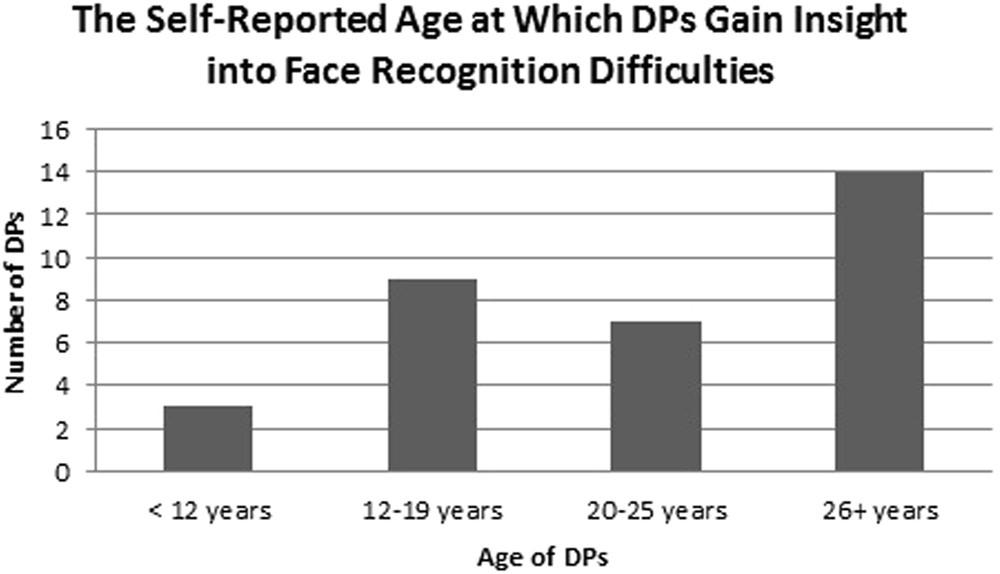 Identifying Hallmark Symptoms of Developmental Prosopagnosia