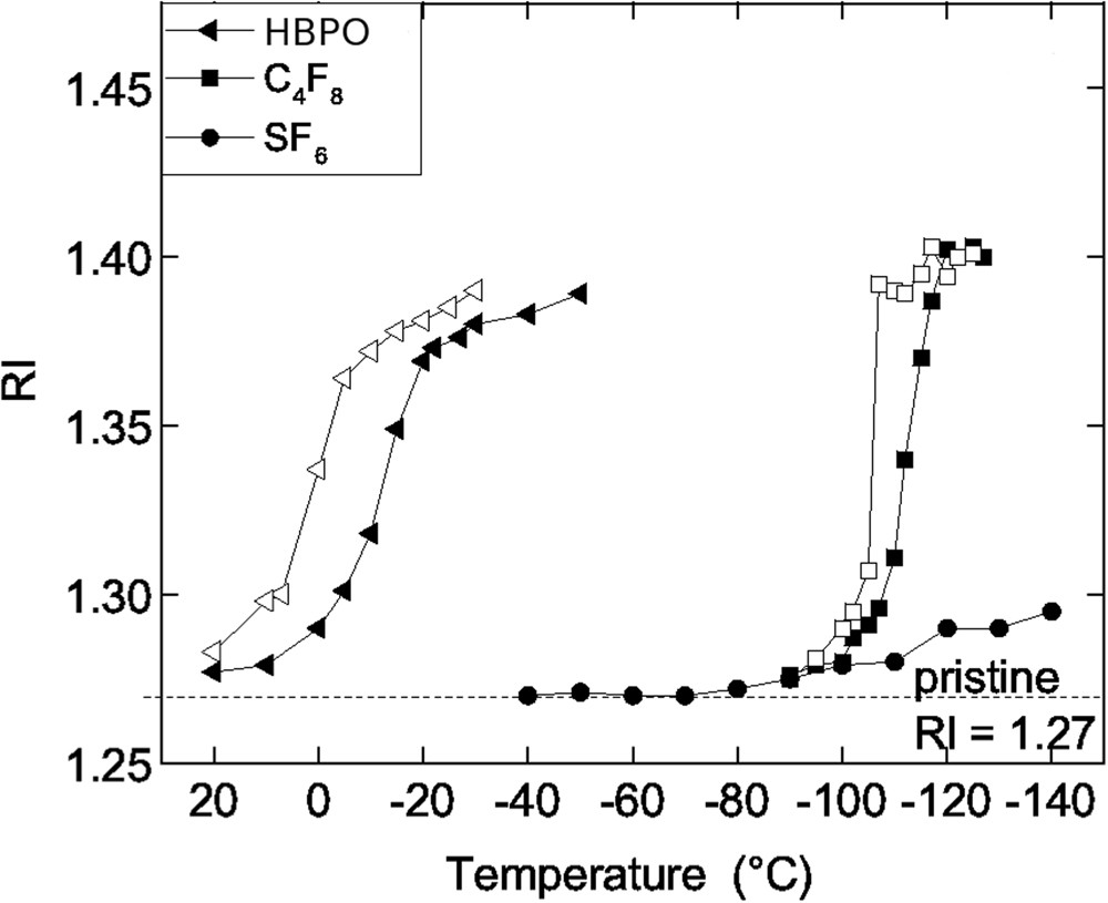 Damage Free Plasma Etching Of Porous Organo Silicate Low K Using Lcr Q Meter Block Diagram Micro Capillary Condensation Above 50 C Scientific Reports